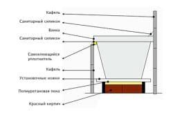 Схема устройства ванны с экраном