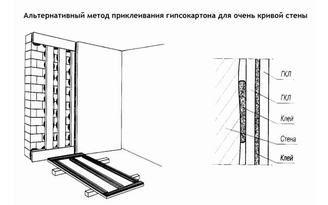 Схема выравнивания стен гипсокартоном