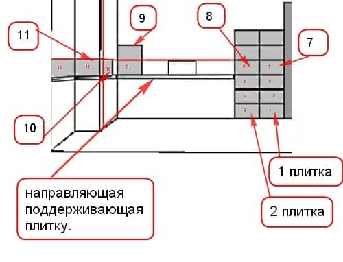 Схема затирки швов фартука из плитки