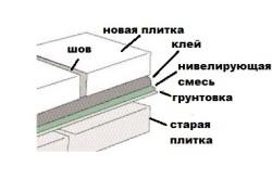 Схема укладки плитки на старую