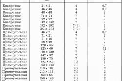 Таблица форм и размеров керамической плитки