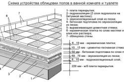Схема укладки мозаичной плитки на сетке