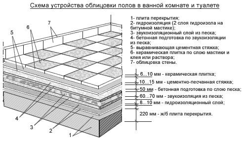 Схема мозаики укладка