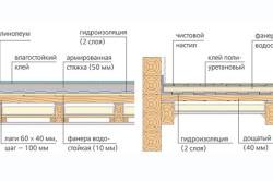 Укладка плитки на деревянную поверхность