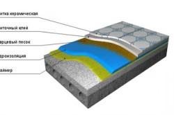 Схема гидроизоляции пола под плитку.