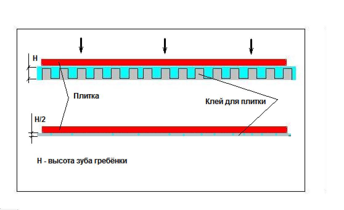 толщина клея при укладке плитки