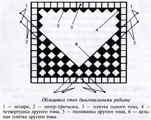 Схема облицовки плиткой