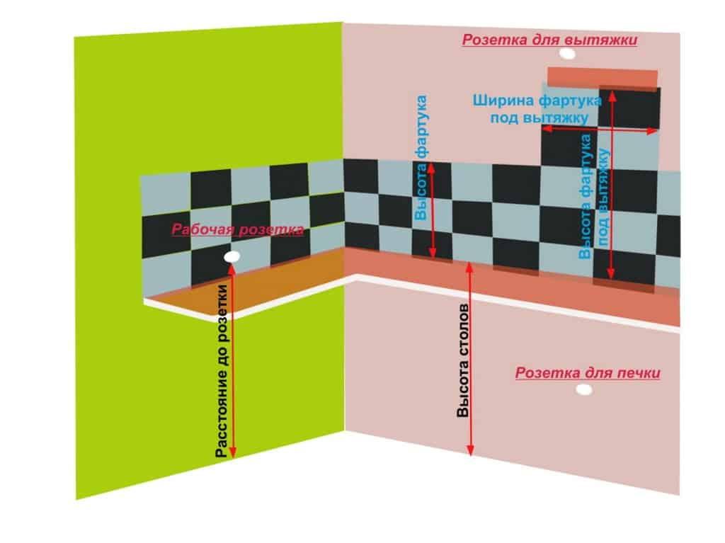 Схема размеров кухонного фартука