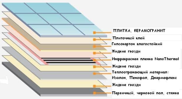 Укладка пленочного теплого пола под плитку