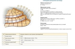 Схема облицовки выпуклой лестницы