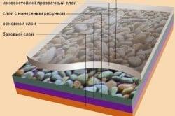 Схема слоев поливинилхлоридной плитки