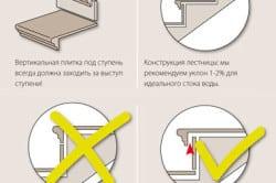 Схема укладки плитки на лестницу