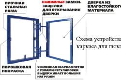 Схема устройства каркаса люка