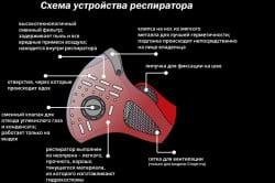 Схема устройства респиратора