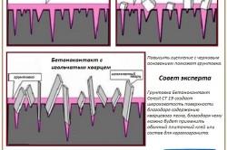 Принцип действия грунтовки под укладку плитки