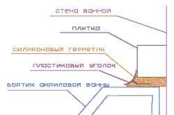 Герметизация примыканий между ванной и плиткой №4
