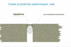 Схема устройства герметизации шва