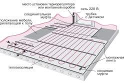 Схема пола с электрическим подогревом
