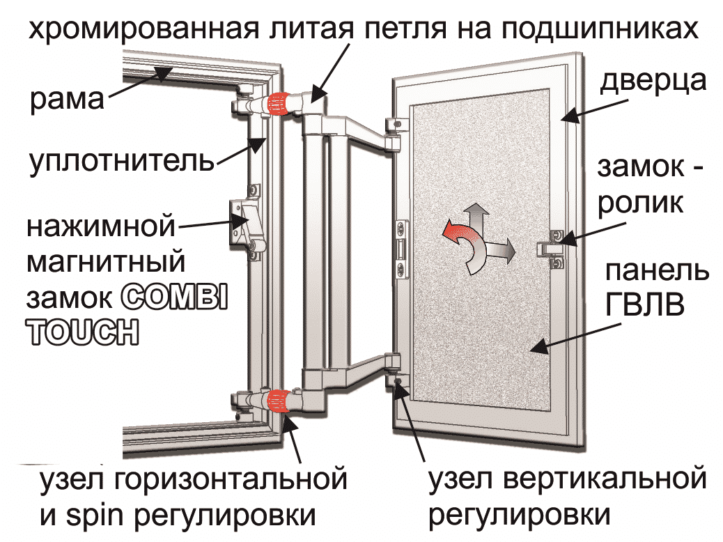 Устройство алюминиевого люка