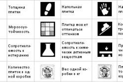 Виды маркировки плитки и их обозначения