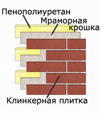 Пример укладки клинкерной плитки на стену