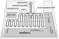 Расположение регулятора теплого пола во всей системе