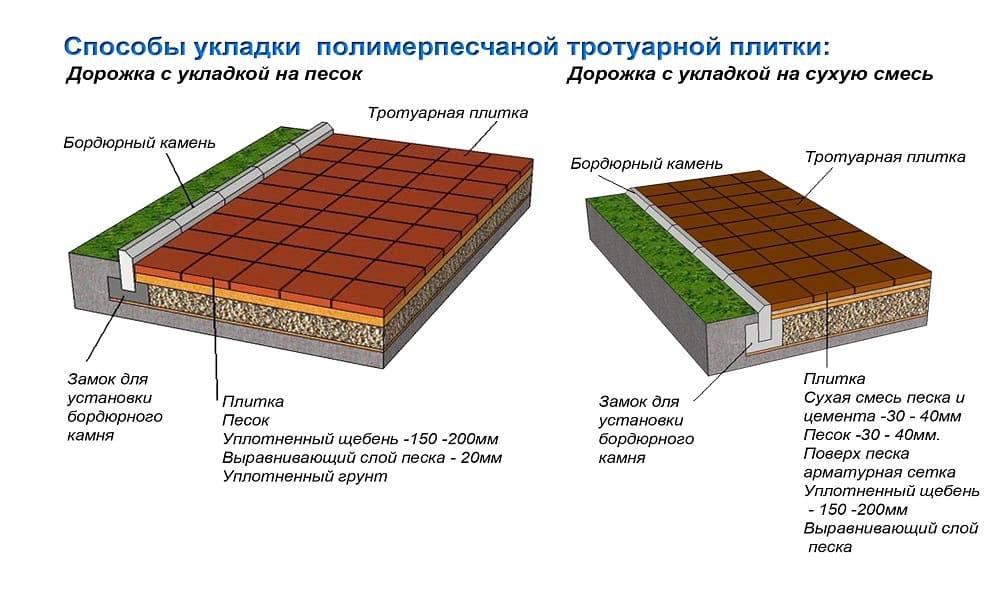 Схема укладки полимерпесчаной плитки