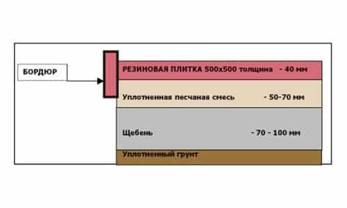 Схема укладки резиновой плитки